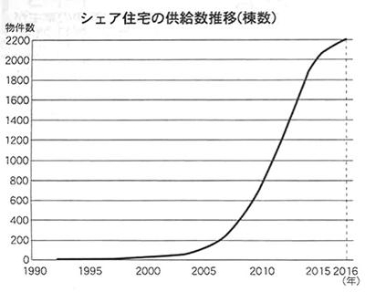 シェア住宅の供給数推移(棟数)